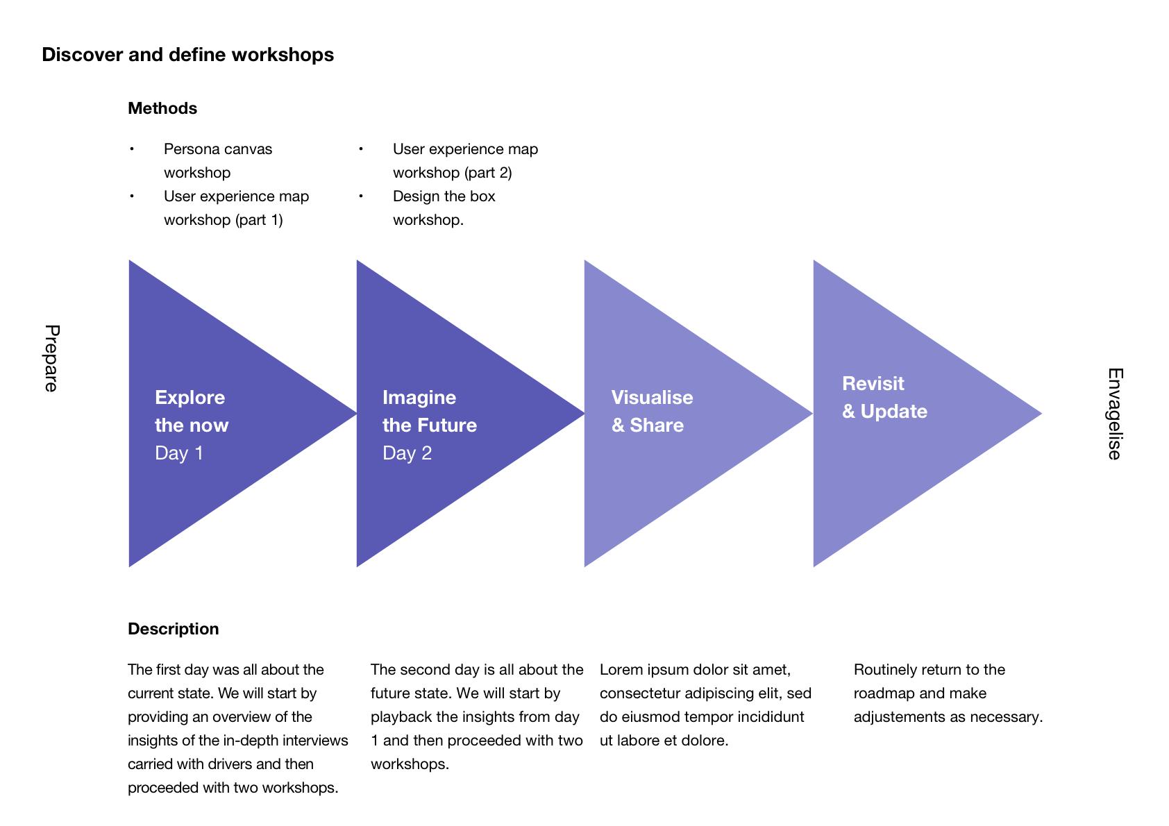 Discover and define workshops